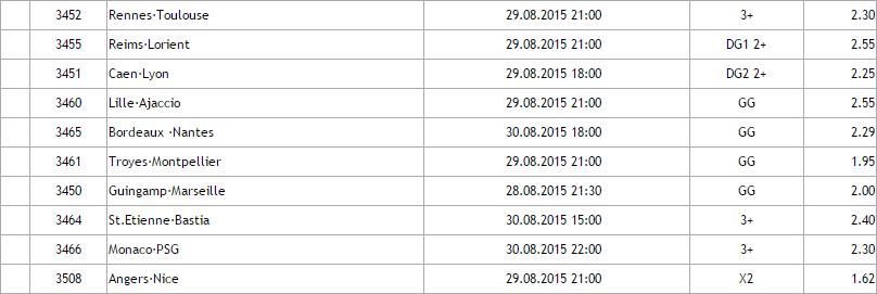 Franta Ligue 1- Ponturi pariuri Hunter : Etapa 4/2015
