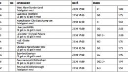 Ponturi Pariuri Premier League - Anglia : Etapa 9/2016