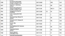 16 ponturi fotbal azi 30.11.2016 pentru biletul zilei