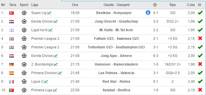10 ponturi fotbal azi 30.01.2017 pentru biletul zilei - cote 2.00