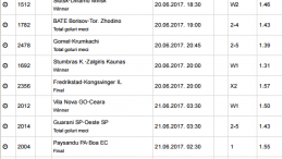 15 ponturi fotbal 20.06.2017 pentru biletul zilei