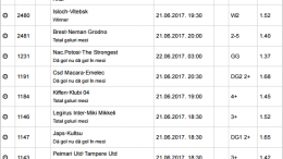 25 ponturi fotbal 21.06.2017 pentru biletul zilei