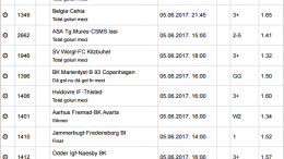 20 ponturi fotbal 05.06.2017 pentru biletul zilei