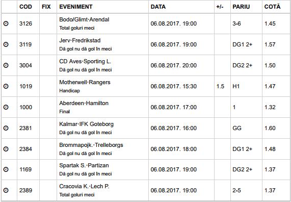 25 ponturi fotbal 06.08.2017 pentru biletul zilei