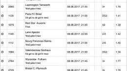 30 ponturi fotbal 08.08.2017 pentru biletul zilei