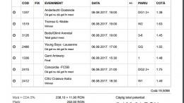 Biletul Zilei Pariuri 06.08.2017 - cota 20