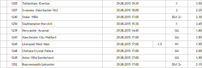 Anglia Premier League - Ponturi pariuri Hunter : Etapa 4/2015
