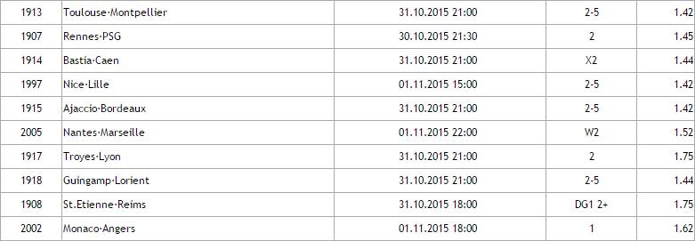 Franta Ligue 1 - Ponturi pariuri Hunter : Etapa 12/2015
