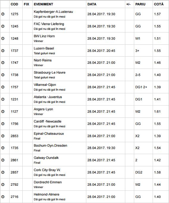20 ponturi fotbal 28.04.2017 pentru biletul zilei