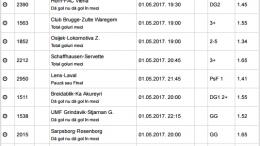 15 ponturi fotbal 01.05.2017 pentru biletul zilei