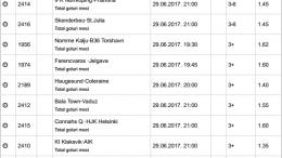 40 ponturi fotbal 27.06.2017 pentru biletul zilei - Europa League