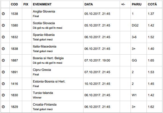 25 ponturi Cupa Mondiala - Calificari 05-08.10.2017