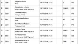 25 ponturi fotbal 15.11.2018 pentru biletul zilei