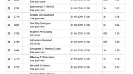 Bilet ligi inferioare Anglia pentru 01.01.2019 - cota 270