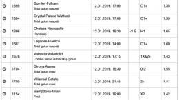 30 ponturi fotbal 12.01.2019 pentru biletul zilei