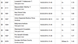 20 ponturi fotbal 19.03.2019 pentru biletul zilei
