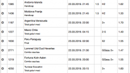 25 ponturi fotbal 22.03.2019 pentru biletul zilei