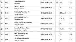 30 ponturi fotbal 19.06.2019 pentru biletul zilei