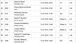 30 ponturi fotbal 14.07.2019 pentru biletul zilei