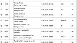 20 ponturi fotbal 13.10.2019 pentru biletul zilei