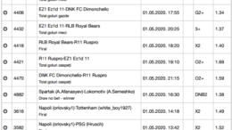 15 ponturi fotbal 01.05.2020 pentru biletul zilei