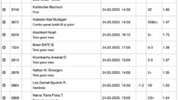 25 ponturi fotbal 24.04.2020 pentru biletul zilei