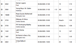 20 ponturi fotbal 03.08.2020 pentru biletul zilei