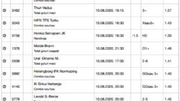 30 ponturi fotbal 10.08.2020 pentru biletul zilei