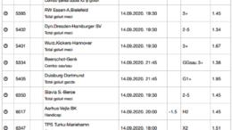 30 ponturi fotbal 14.09.2020 pentru biletul zilei