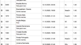 30 ponturi fotbal 08-11.10.2020 pentru biletul zilei - echipe nationale
