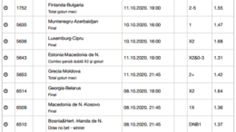 25 ponturi fotbal 07.10.2020 pentru biletul zilei