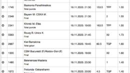20 ponturi fotbal 19.11.2020 pentru biletul zilei