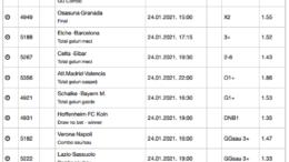 30 ponturi fotbal 24.01.2021 pentru biletul zilei