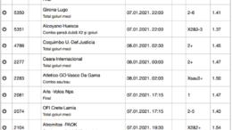 25 ponturi fotbal 07.01.2021 pentru biletul zilei